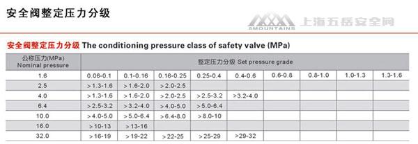 弹簧式安全阀公称压力与整定压力关系